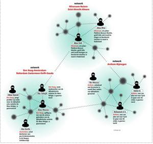 Graphic bij Trouw-reportage over pro-jihadistische netwerken.
